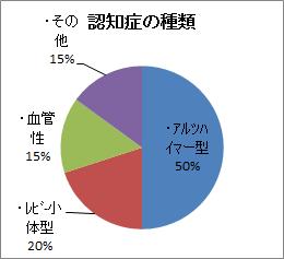 %e8%aa%8d%e7%9f%a5%e7%97%87%e3%81%ae%e7%a8%ae%e9%a1%9e%e3%82%b0%e3%83%a9%e3%83%95