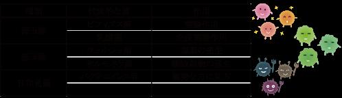 腸内環境表